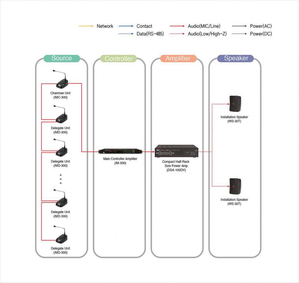 Setup hệ thống âm thanh hội thảo hội nghị chuyên nghiệp